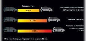 На фото - как выбрать очки для водителей, buysib.ru