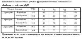 На фото - результат работы молекулярного модификатора топлива, cache.zr.ru