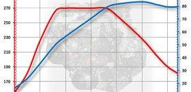 На фото график потери мощности двигателя, pic.auto.mail.ru