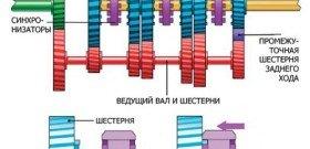 На фото - принцип работы синхронизатора в КПП, img.drive.ru