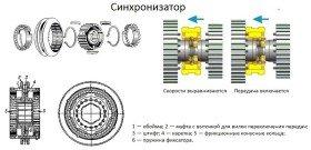 Фото схемы синхронизатора коробки передач, test-driveautocar.ru
