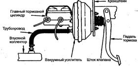 Фото регулировки штока вакуумного усилителя тормозов, avtosweet.ru
