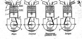 Фото рабочего цикла четырёхтактного двигателя, help-auto.info