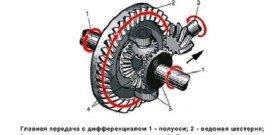 На фото - устройство редуктора заднего моста, remontauto-vaz.ru