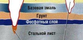 Фото - где использовать преобразователь ржавчины для авто, korrozii.net