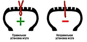 На фото - как использовать набор для ремонта бескамерных шин, awtocom.ru