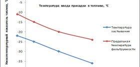 На фото - график сгорания бензина с присадкой в топливо, topreg.ru