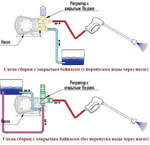 На фото - устройство автомойки высокого давления своими руками, sdelai-sam.pp.ua