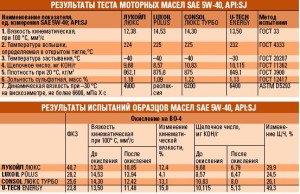 На фото - результаты тестов по классификации синтетических моторных масел по SAE, autolub.info