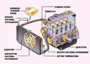 Фото схемы для промывки системы охлаждения двигателя своими руками, avto-all.com
