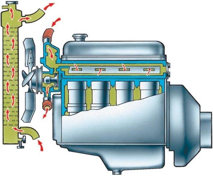 Схема промывки системы охлаждения