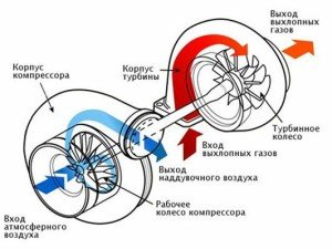 Фото про принцип работы турбины дизельного двигателя,  refoteka.ru