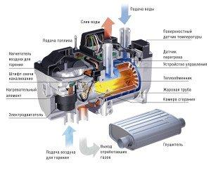 На фото - подогрев двигателя автомобиля, autoclimate-lab.ru