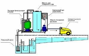 Фото - система рециркуляции воды для автомойки, klinmarket.ru