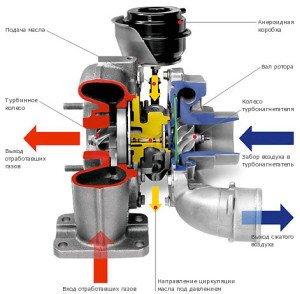 Фото о том, как увеличить мощность атмосферного двигателя, protuning-psg.ru