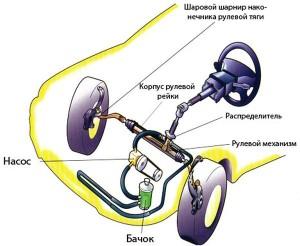 Фото - неисправности рулевого управления и способы их устранения, automexanik.ru