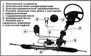 На фото - места неисправностей рулевого управления, karetniy-master.ru