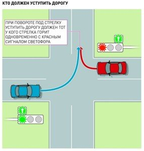 На фото - правило движения на перекрёстке, autokadabra.ru