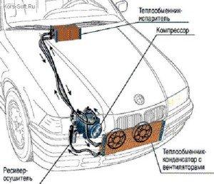 На фото - из инструкции по заправке кондиционеров, уютсервис-раменское.рф