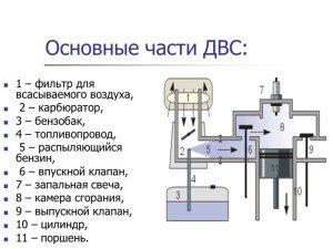 Фото - элементы системы питания карбюраторного двигателя, encrypted-tbn2.gstatic.com