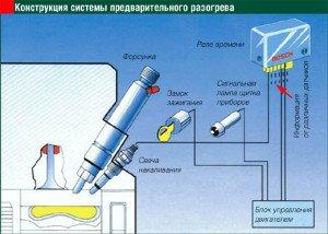 На фото - принцип работы свечи накаливания дизеля, autocentre.ua