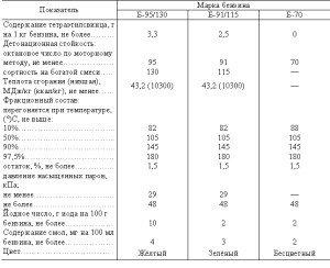 Фото основных показателей топлива, dic.academic.ru