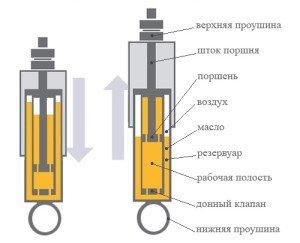 На фото - конструкция масляного амортизатора, offroadclub.ru