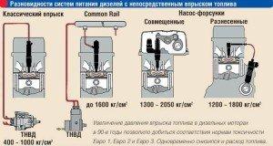 На фото - принцип работы форсунки дизельного двигателя, autocentre.ua