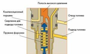 Фото устройства насос-форсунки, avtoclic.ru