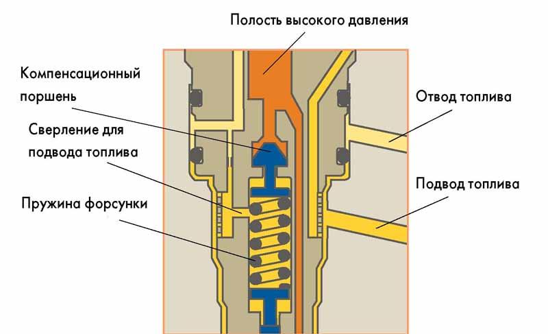 Ремонт форсунок дизельных двигателей своими руками фото 567