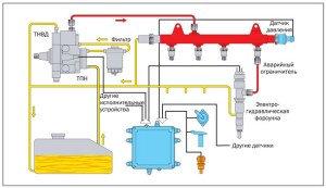 На фото - устройство топливной системы дизельного двигателя, wiki.zr.ru