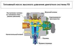 Фото - ТНВД топливной системы дизельного двигателя, texnikworld.ru