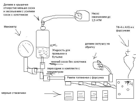 Схема стенда своими руками для промывки форсунок