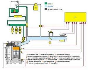 На фото - принцип работы инжекторного двигателя, autoorsha.com