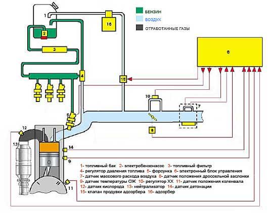 Достоинства инжекторных систем