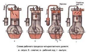 На фото - схема работы дизельного двигателя, diesel-ural.ru