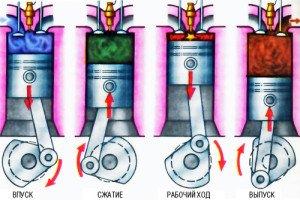 Фото схемы работы бензинового двигателя, interneturok.ru