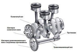 Фото кривошипно-шатунного механизма, autopride.ru