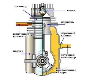 На фото - перемещение поршня двигателя, izh-motor.ru