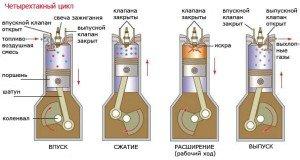 Фото принципа работы двигателя, avtonov.svoi.info