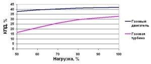 Фото графика КПД газового двигателя, energoprice.ru