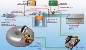 Фото схемы работы ГБО, autocentre.ua