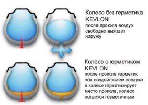 Фото - герметик для покрышек, kevlon.hostenko.com