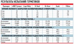 На фото - результаты испытаний герметиков для радиаторов авто, zr.ru