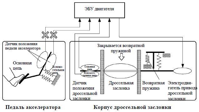 Схема привода дроссельной заслонки фото 674