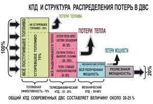На фото - КПД в двигателе внутреннего сгорания, rotor-motor.ru
