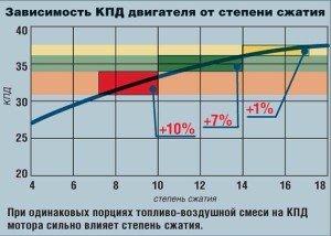 На фото - зависимость КПД двигателя от степени сжатия, autocentre.ua