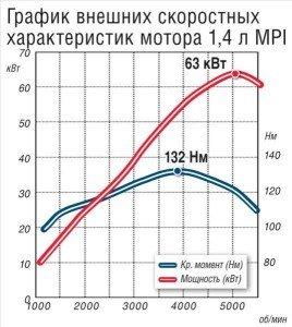 Фото графика зависимости мощности двигателя от крутящего момента, forum.renault-duster.com.ua