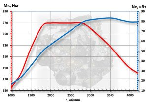 Фото графика работы дизельного двигателя, auto.mail.ru