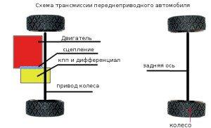 На фото - схема трансмиссии переднеприводного автомобиля, avto-ka.ru